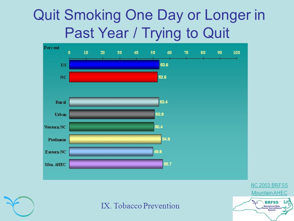 NC 2003 BRFSS Mountain AHEC Quit Smoking One Day or Longer in Past Year / Trying to Quit IX. Tobacco Prevention
