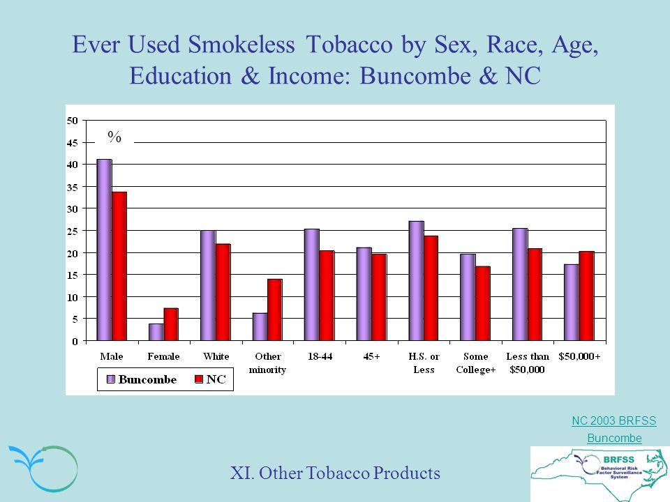 NC 2003 BRFSS Buncombe Ever Used Smokeless Tobacco by Sex, Race, Age, Education & Income: Buncombe & NC % XI.