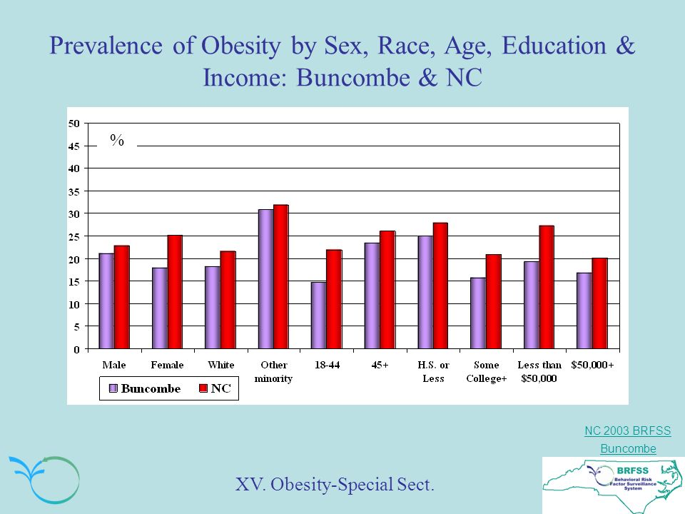 NC 2003 BRFSS Buncombe Prevalence of Obesity by Sex, Race, Age, Education & Income: Buncombe & NC % XV.