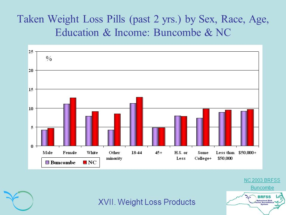 NC 2003 BRFSS Buncombe Taken Weight Loss Pills (past 2 yrs.) by Sex, Race, Age, Education & Income: Buncombe & NC % XVII.