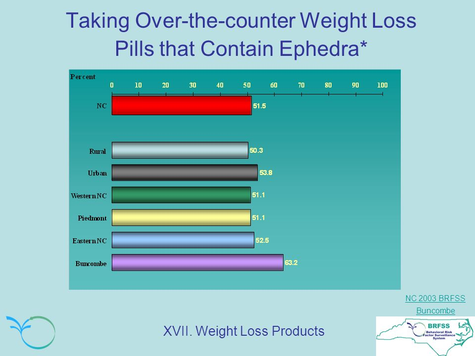 NC 2003 BRFSS Buncombe Taking Over-the-counter Weight Loss Pills that Contain Ephedra* XVII.