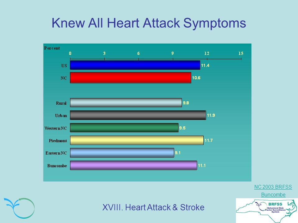 NC 2003 BRFSS Buncombe Knew All Heart Attack Symptoms XVIII. Heart Attack & Stroke