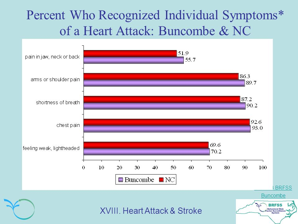 NC 2003 BRFSS Buncombe Percent Who Recognized Individual Symptoms* of a Heart Attack: Buncombe & NC XVIII.