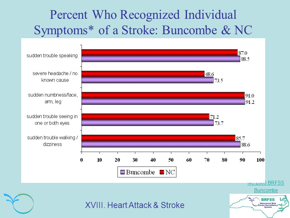 NC 2003 BRFSS Buncombe Percent Who Recognized Individual Symptoms* of a Stroke: Buncombe & NC XVIII.