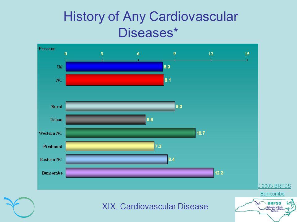 NC 2003 BRFSS Buncombe History of Any Cardiovascular Diseases* XIX. Cardiovascular Disease