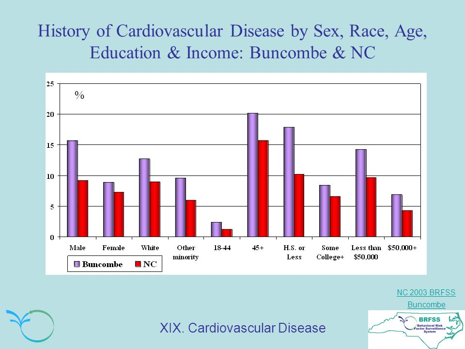 NC 2003 BRFSS Buncombe History of Cardiovascular Disease by Sex, Race, Age, Education & Income: Buncombe & NC % XIX.