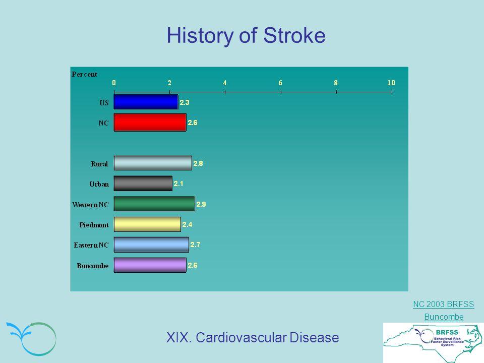 NC 2003 BRFSS Buncombe History of Stroke XIX. Cardiovascular Disease