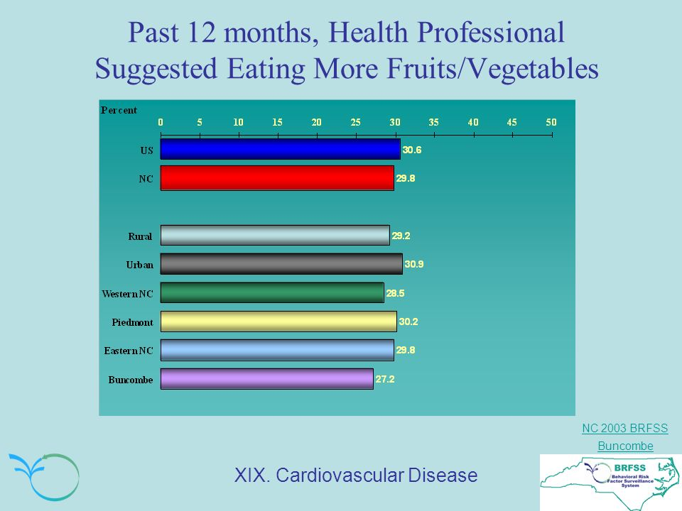 NC 2003 BRFSS Buncombe Past 12 months, Health Professional Suggested Eating More Fruits/Vegetables XIX.