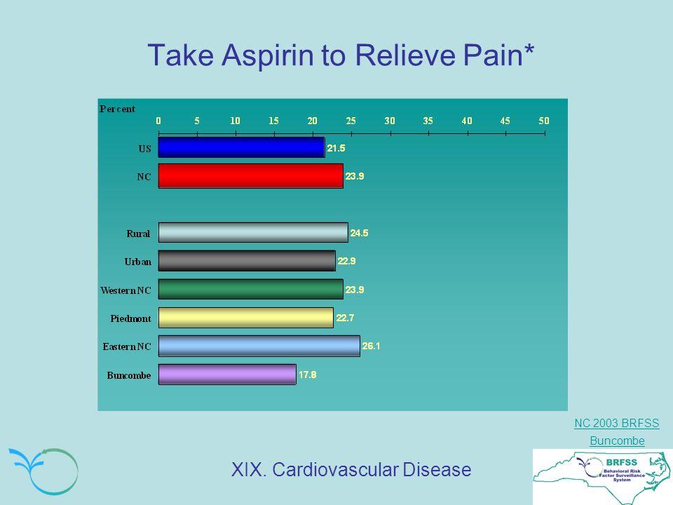 NC 2003 BRFSS Buncombe Take Aspirin to Relieve Pain* XIX. Cardiovascular Disease