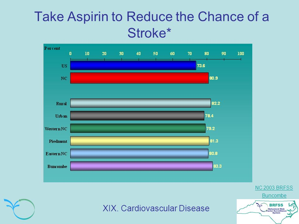 NC 2003 BRFSS Buncombe Take Aspirin to Reduce the Chance of a Stroke* XIX. Cardiovascular Disease