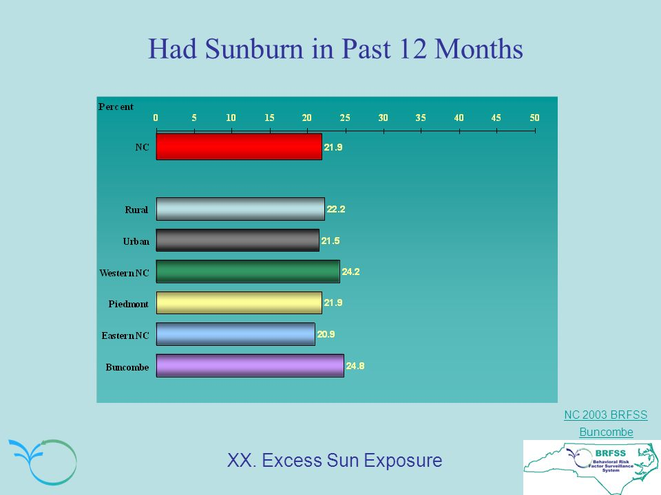 NC 2003 BRFSS Buncombe Had Sunburn in Past 12 Months XX. Excess Sun Exposure