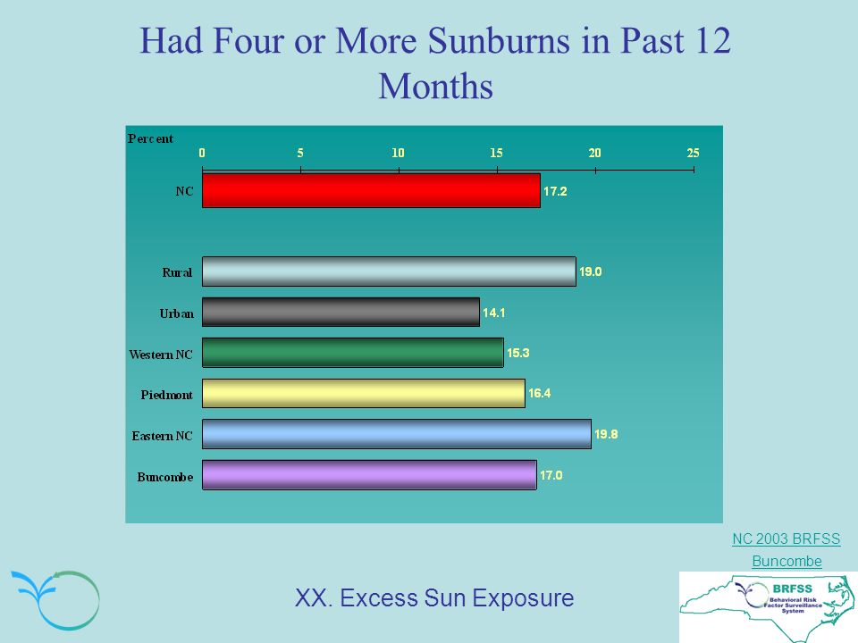 NC 2003 BRFSS Buncombe Had Four or More Sunburns in Past 12 Months XX. Excess Sun Exposure