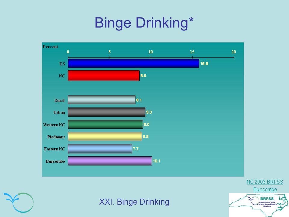NC 2003 BRFSS Buncombe Binge Drinking* XXI. Binge Drinking