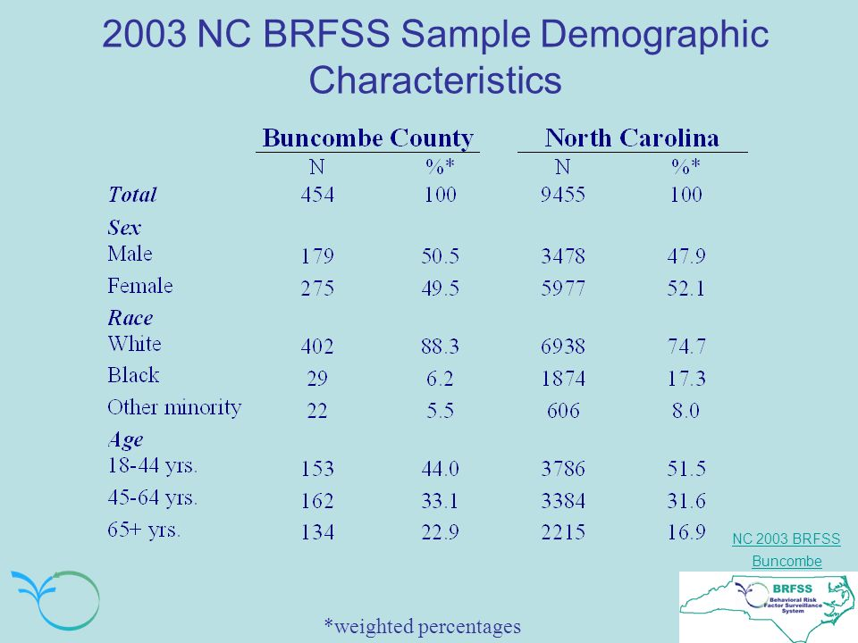 NC 2003 BRFSS Buncombe 2003 NC BRFSS Sample Demographic Characteristics *weighted percentages