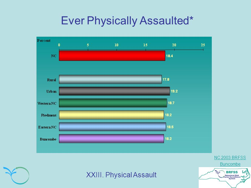 NC 2003 BRFSS Buncombe Ever Physically Assaulted by Sex, Race, Age, Education & Income: Buncombe & NC % XXIII.
