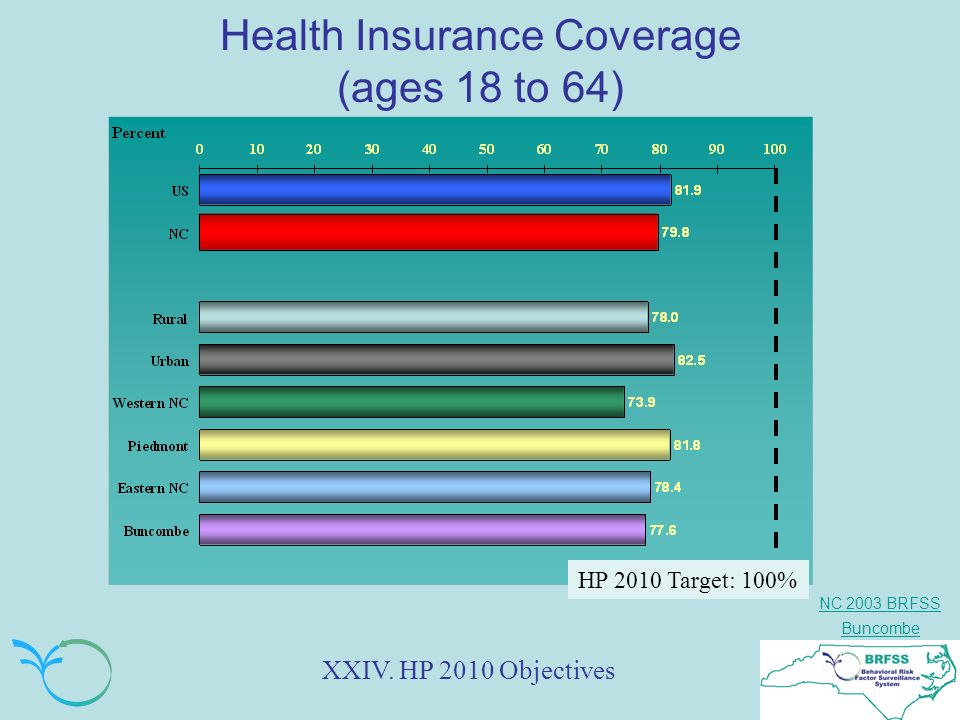 NC 2003 BRFSS Buncombe Health Insurance Coverage (ages 18 to 64) XXIV.