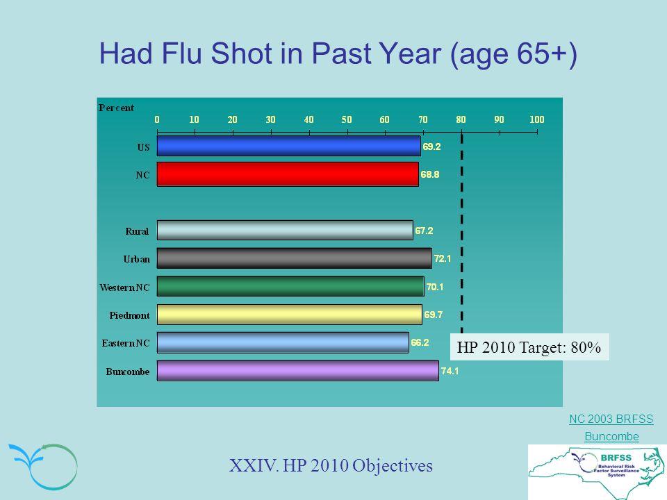 NC 2003 BRFSS Buncombe Had Flu Shot in Past Year (age 65+) XXIV.