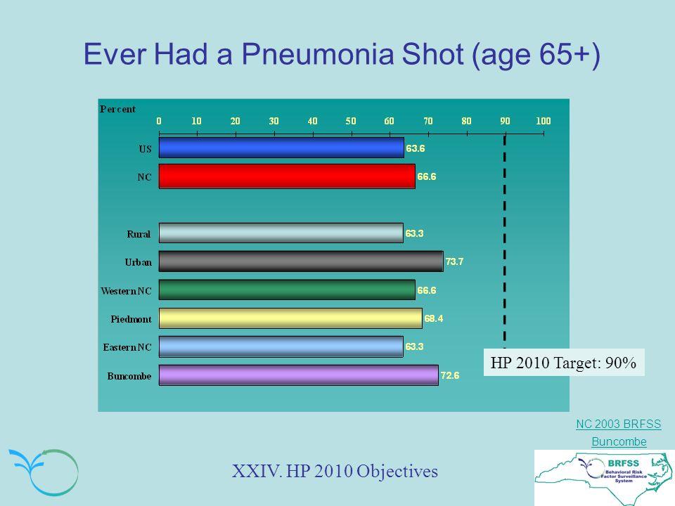 NC 2003 BRFSS Buncombe Ever Had a Pneumonia Shot (age 65+) XXIV.