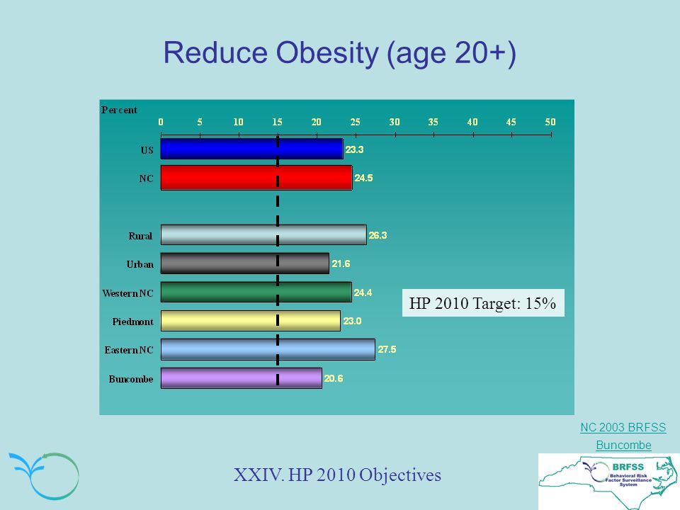 NC 2003 BRFSS Buncombe Reduce Obesity (age 20+) XXIV. HP 2010 Objectives HP 2010 Target: 15%