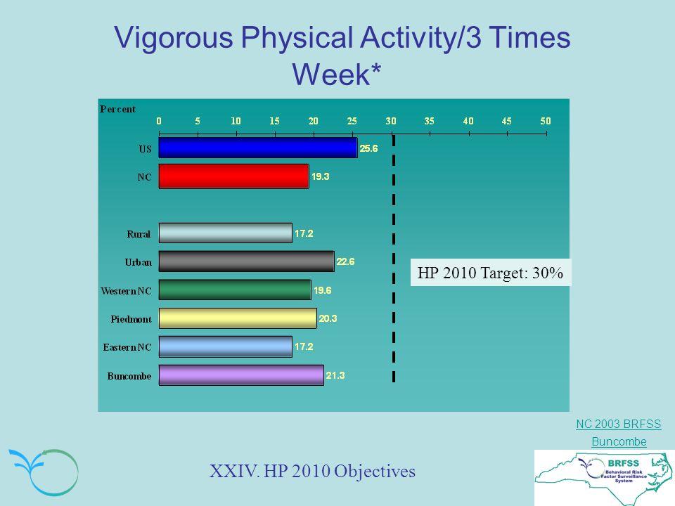NC 2003 BRFSS Buncombe Vigorous Physical Activity/3 Times Week* HP 2010 Target: 30% XXIV.