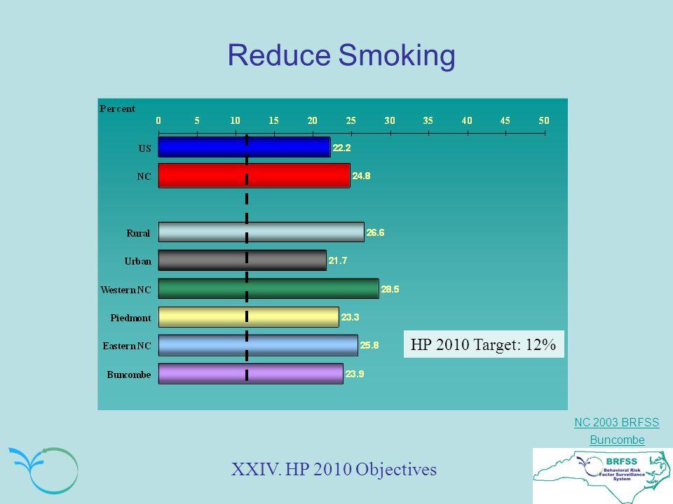 NC 2003 BRFSS Buncombe Reduce Smoking XXIV. HP 2010 Objectives HP 2010 Target: 12%