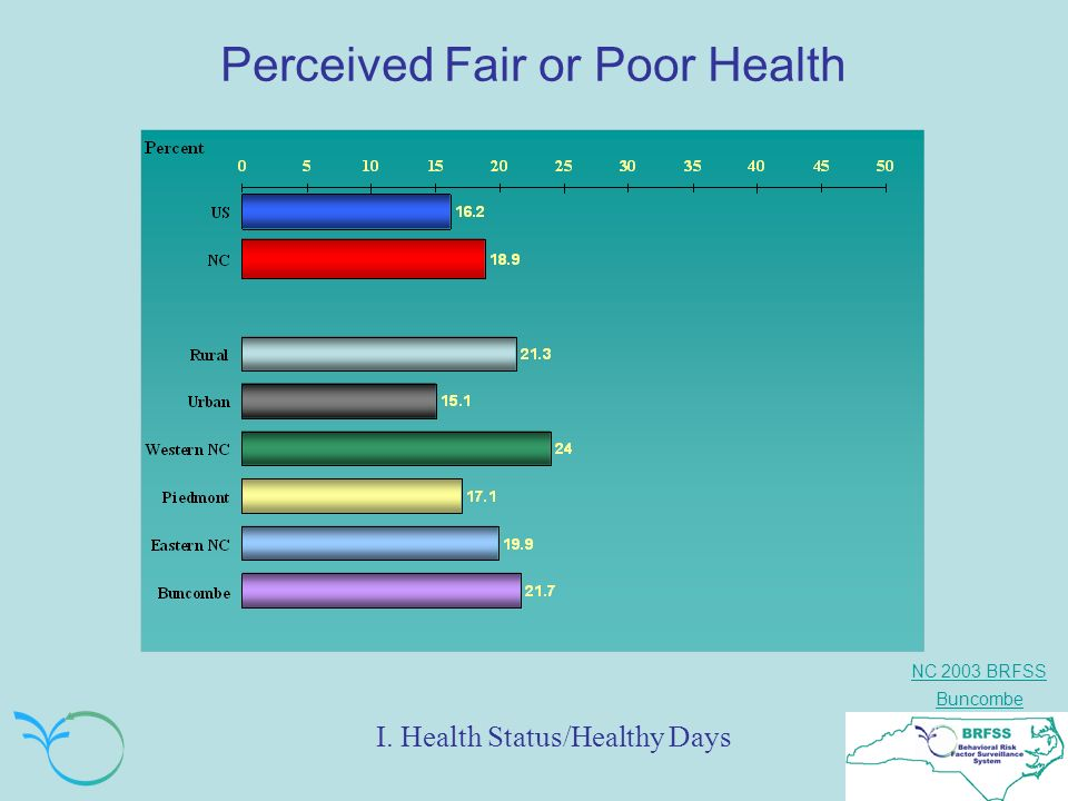 NC 2003 BRFSS Buncombe Perceived Fair or Poor Health I. Health Status/Healthy Days