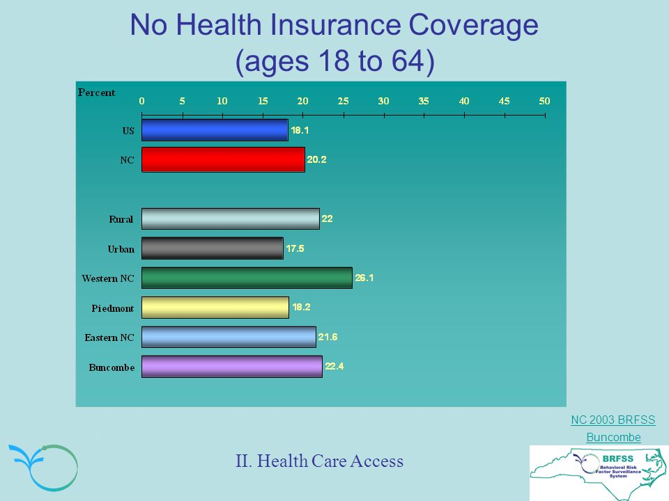 NC 2003 BRFSS Buncombe No Health Insurance Coverage (ages 18 to 64) II. Health Care Access