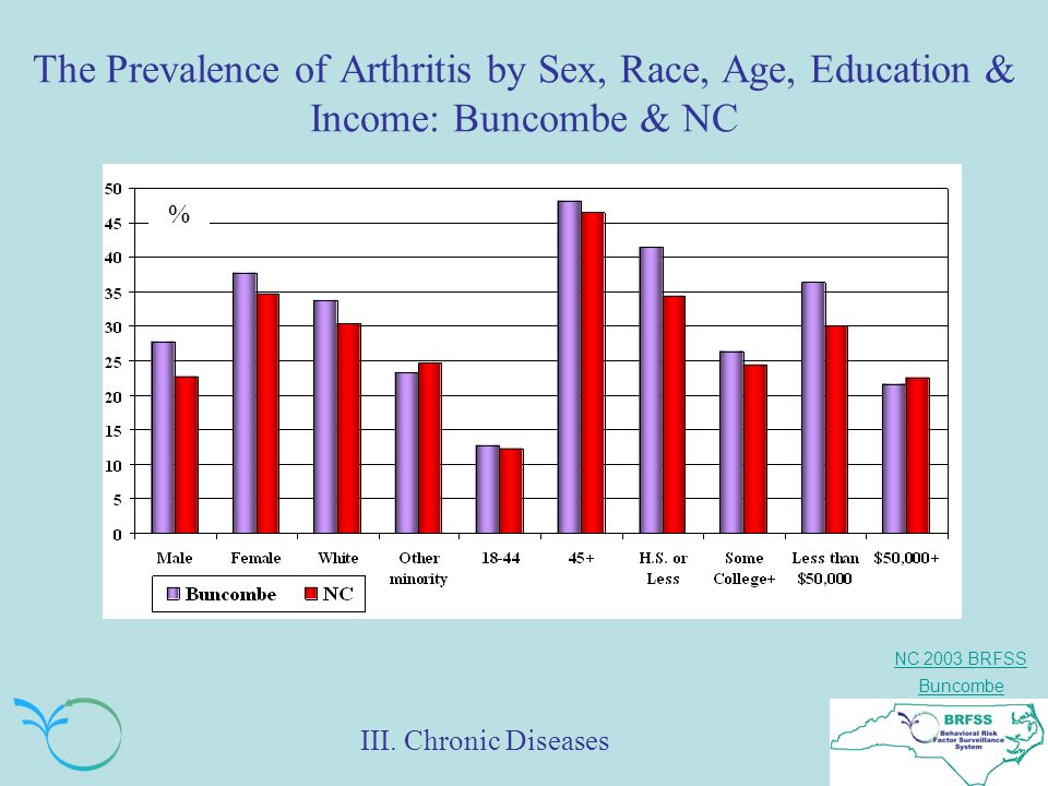 NC 2003 BRFSS Buncombe The Prevalence of Arthritis by Sex, Race, Age, Education & Income: Buncombe & NC % III.
