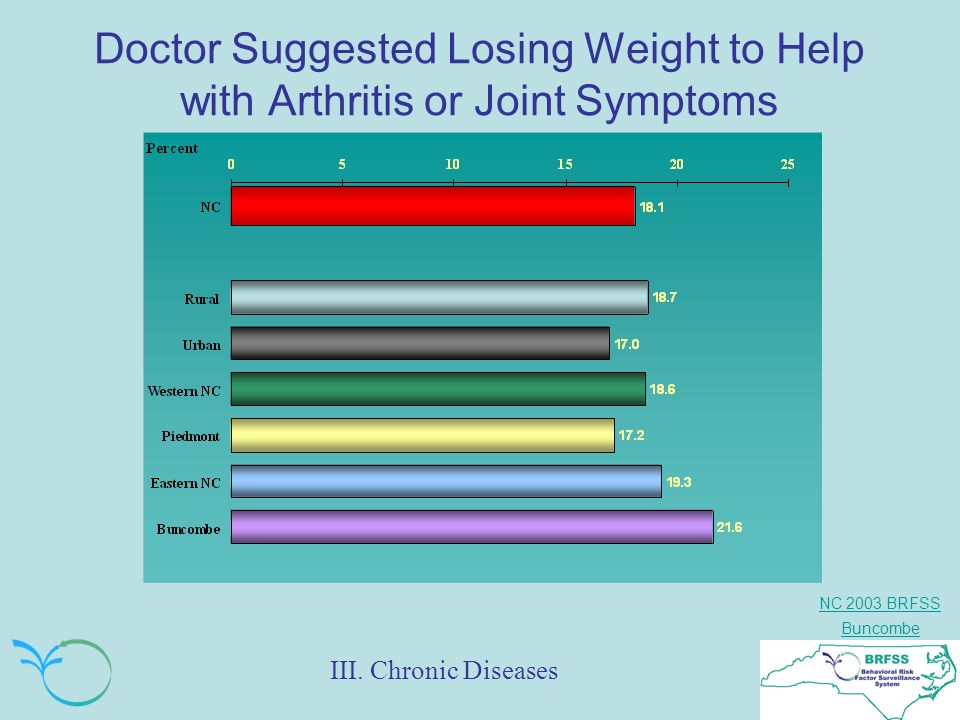 NC 2003 BRFSS Buncombe Doctor Suggested Losing Weight to Help with Arthritis or Joint Symptoms III.