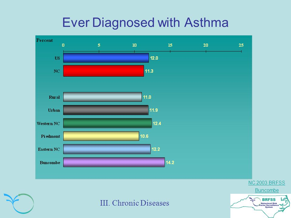 NC 2003 BRFSS Buncombe Ever Diagnosed with Asthma III. Chronic Diseases
