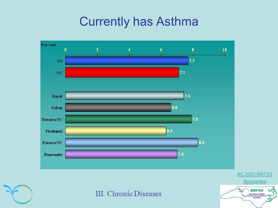 NC 2003 BRFSS Buncombe Currently has Asthma III. Chronic Diseases