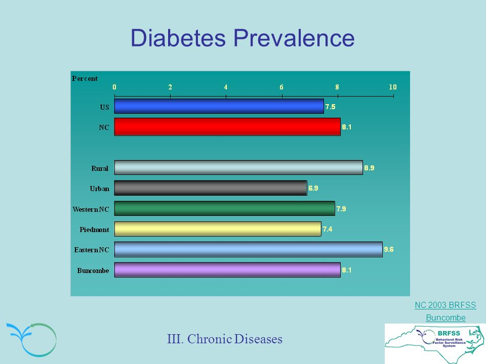NC 2003 BRFSS Buncombe The Prevalence of Diabetes by Sex, Race, Age, Education & Income: Buncombe & NC % III.