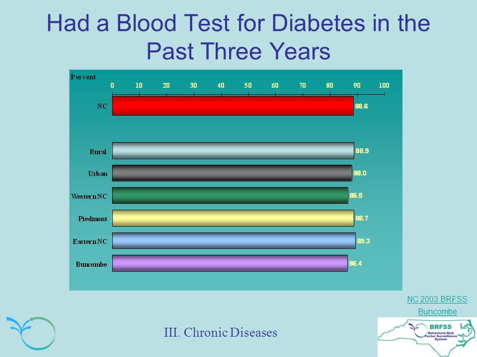 NC 2003 BRFSS Buncombe Had a Blood Test for Diabetes in the Past Three Years III. Chronic Diseases
