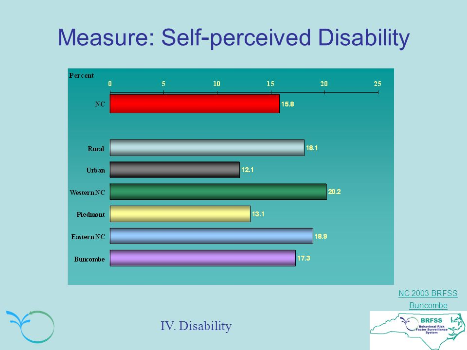 NC 2003 BRFSS Buncombe Measure: Self - perceived Disability IV. Disability