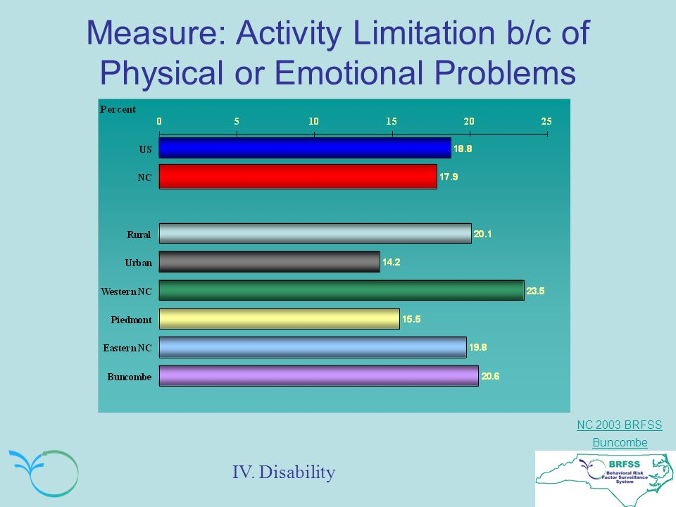 NC 2003 BRFSS Buncombe Measure: Activity Limitation b/c of Physical or Emotional Problems IV.