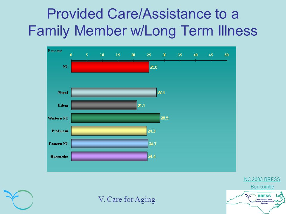 NC 2003 BRFSS Buncombe Provided Care/Assistance to a Family Member w/Long Term Illness V.