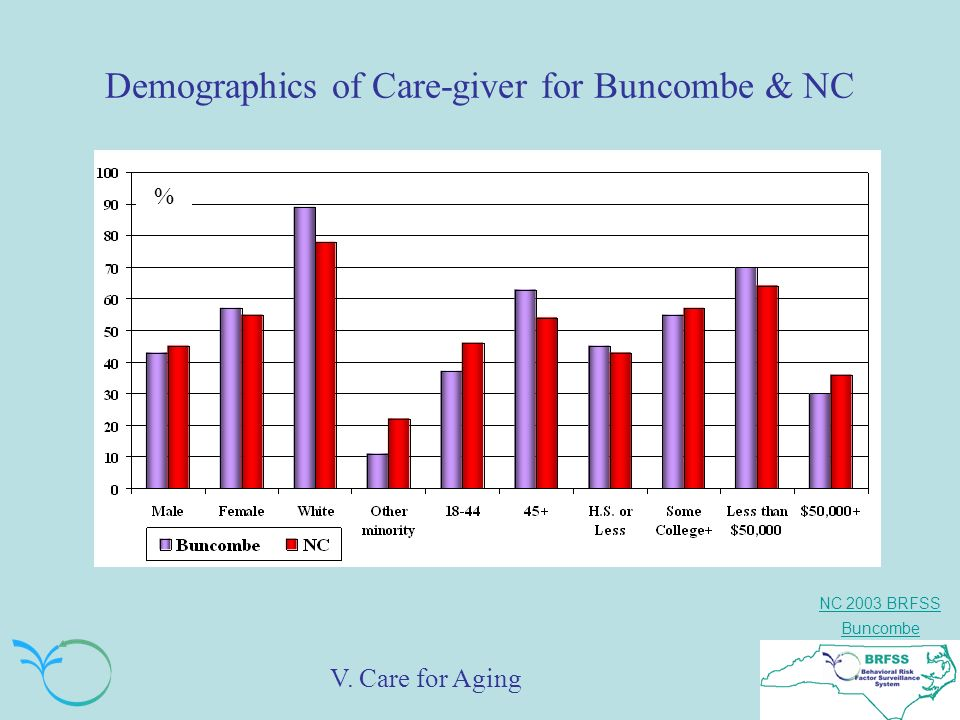 NC 2003 BRFSS Buncombe Demographics of Care-giver for Buncombe & NC % V. Care for Aging