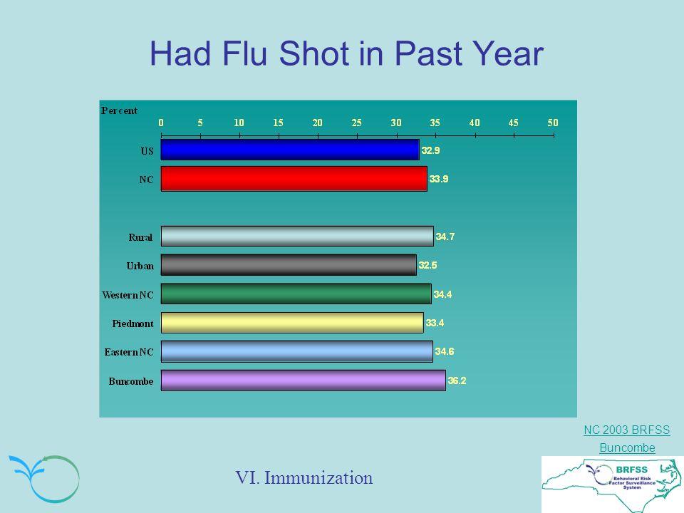 NC 2003 BRFSS Buncombe Had Flu Shot in Past Year VI. Immunization