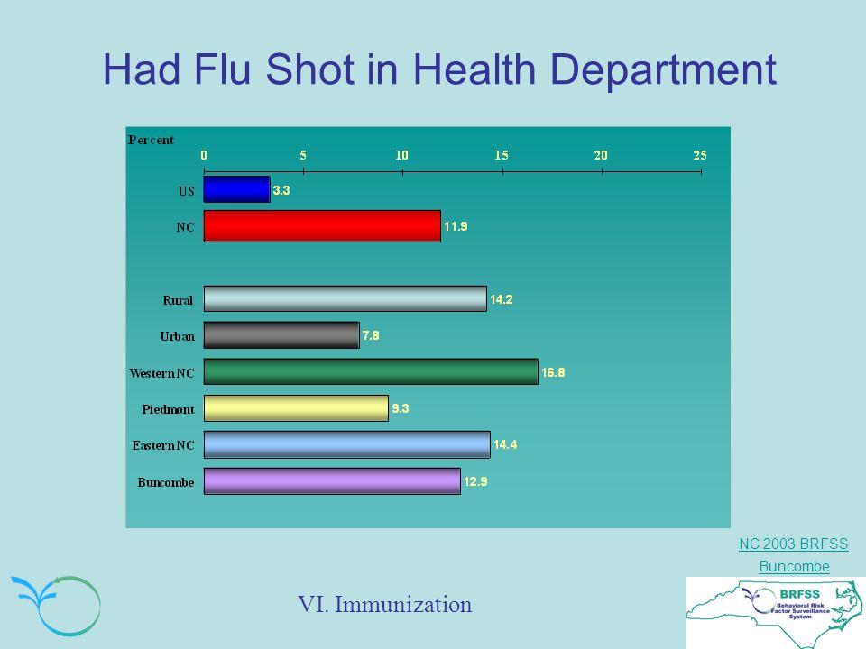 NC 2003 BRFSS Buncombe Had Flu Shot in Health Department VI. Immunization