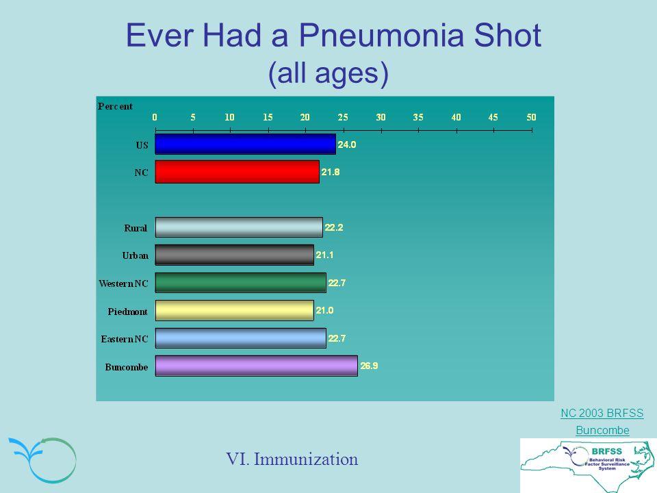 NC 2003 BRFSS Buncombe Ever Had a Pneumonia Shot (all ages) VI. Immunization