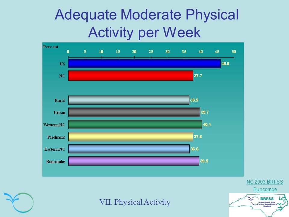NC 2003 BRFSS Buncombe Adequate Moderate Physical Activity per Week VII. Physical Activity