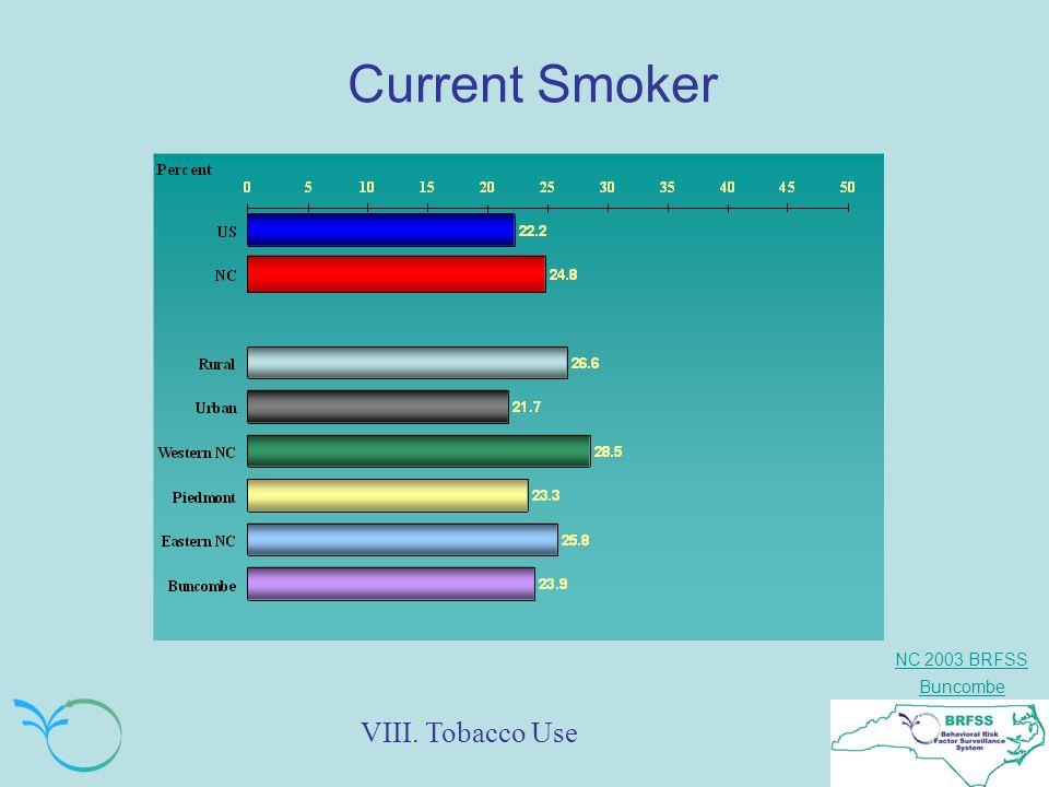 NC 2003 BRFSS Buncombe Current Smoker VIII. Tobacco Use
