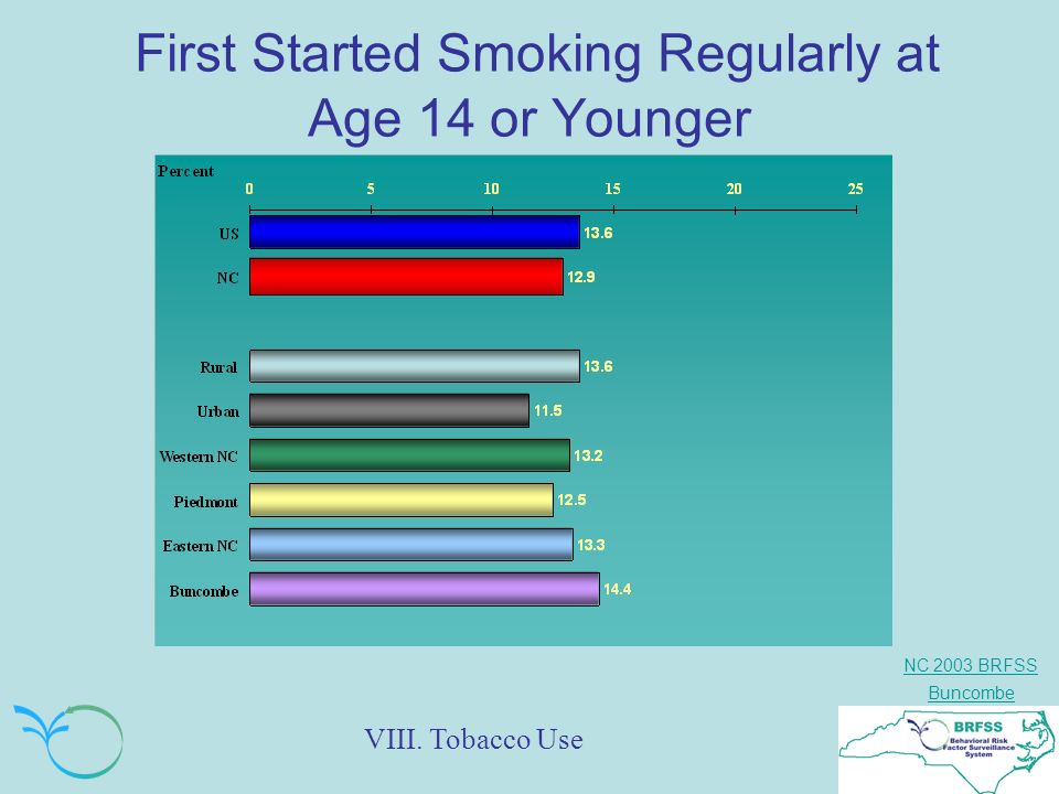 NC 2003 BRFSS Buncombe First Started Smoking Regularly at Age 14 or Younger VIII. Tobacco Use