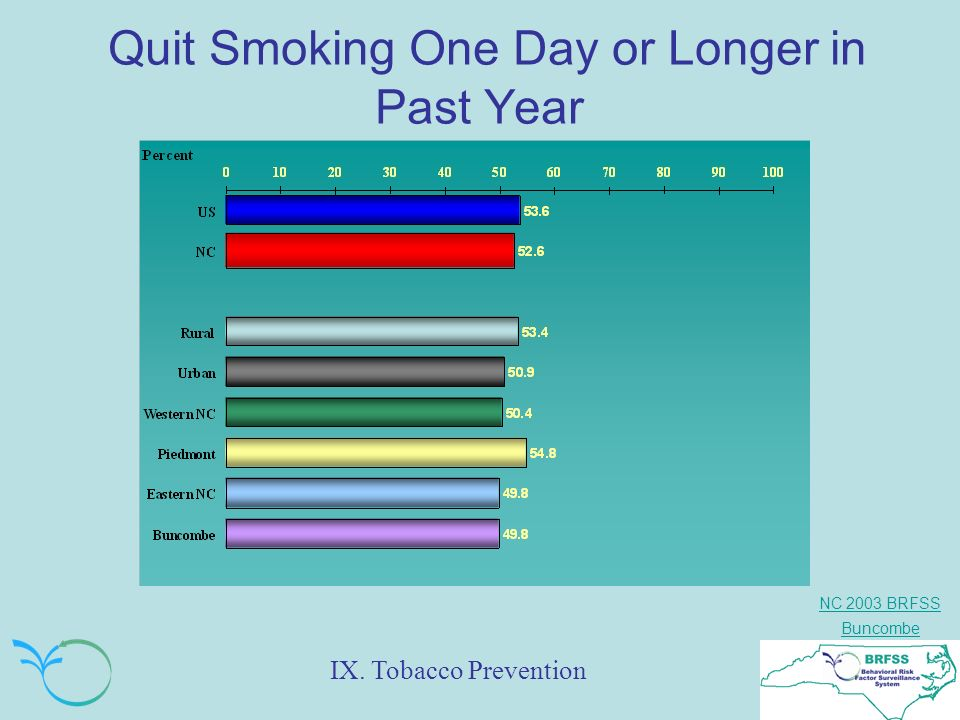 NC 2003 BRFSS Buncombe Quit Smoking One Day or Longer in Past Year IX. Tobacco Prevention