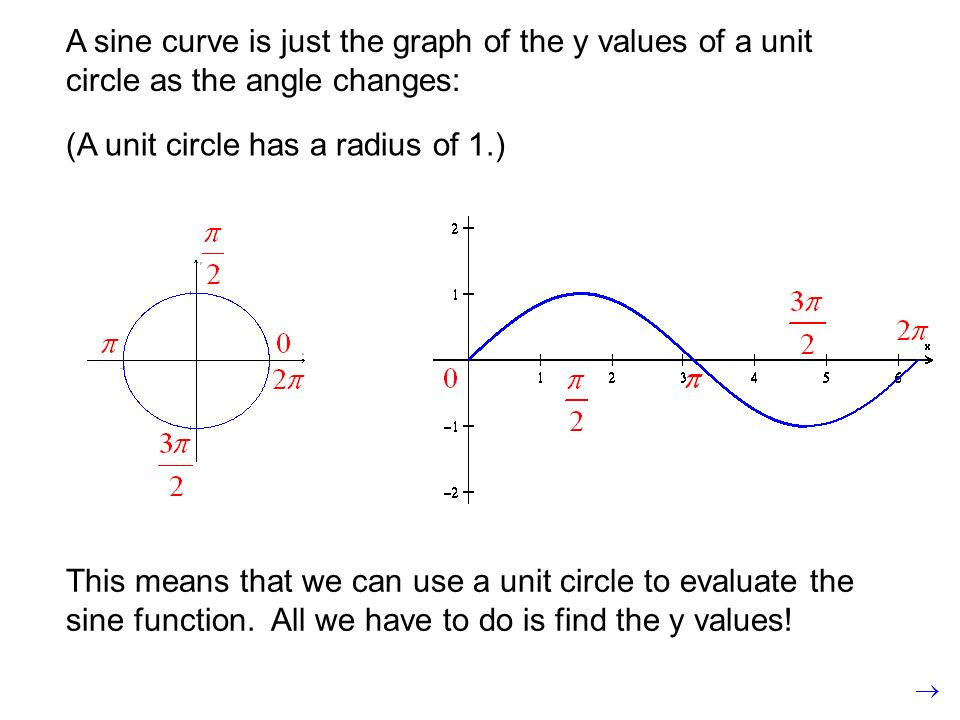 A sine curve is just the graph of the y values of a unit circle as the angle changes: This means that we can use a unit circle to evaluate the sine fu