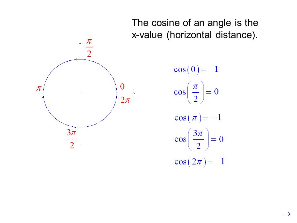 The cosine of an angle is the x-value (horizontal distance).