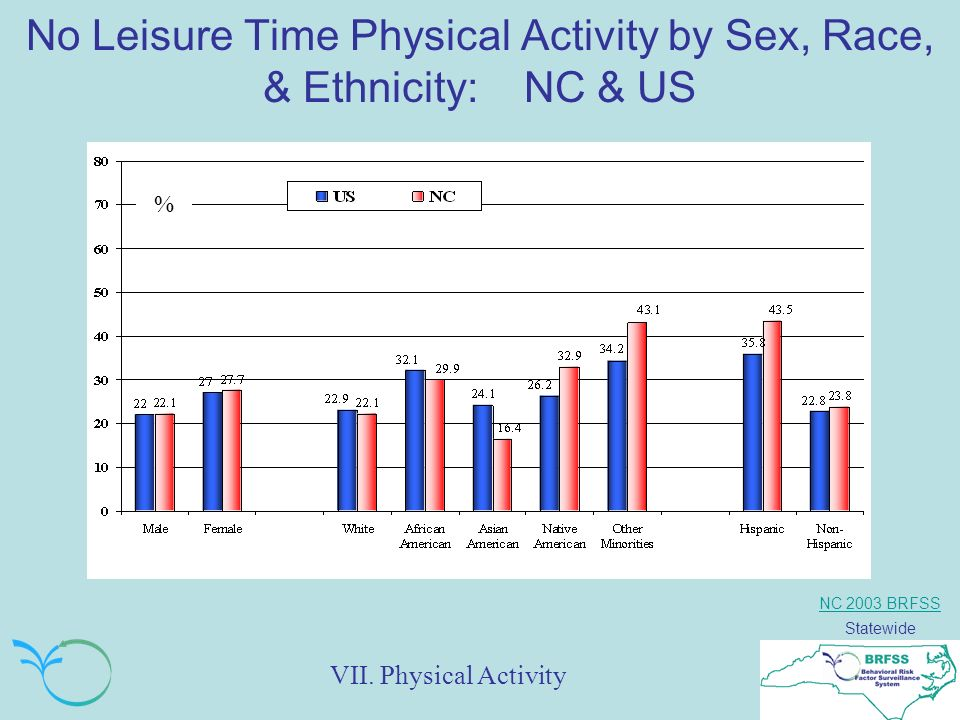 NC 2003 BRFSS Statewide No Leisure Time Physical Activity by Sex, Race, & Ethnicity: NC & US % VII.
