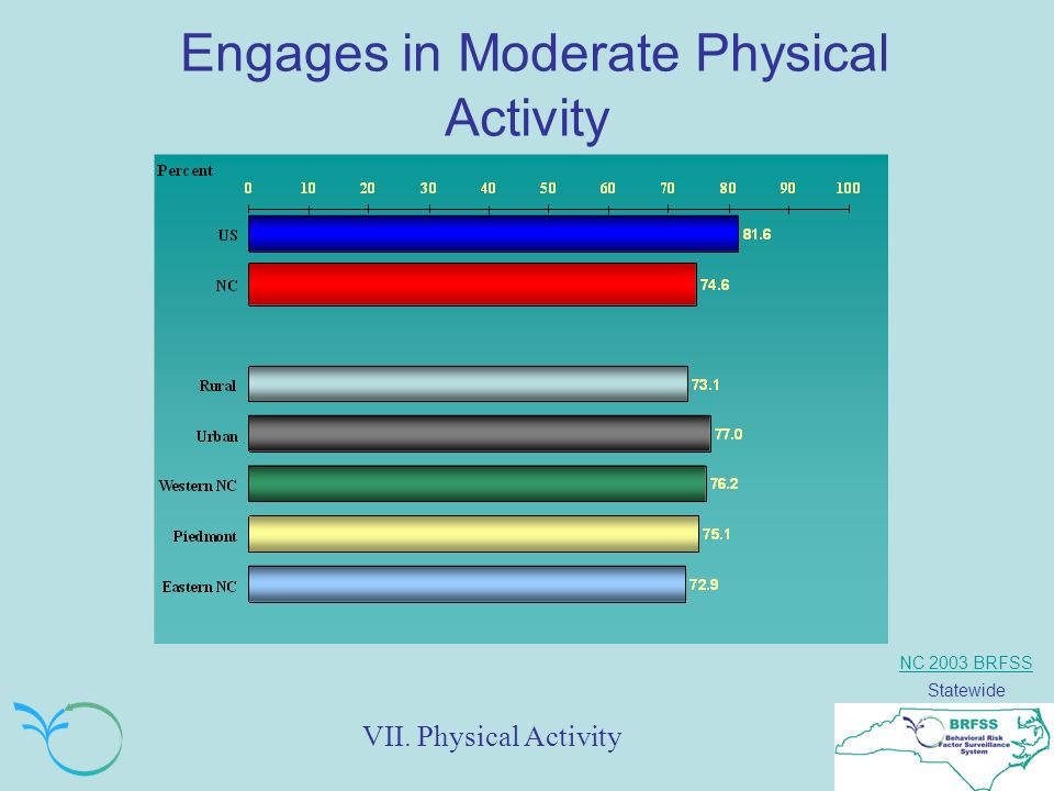 NC 2003 BRFSS Statewide Engages in Moderate Physical Activity VII. Physical Activity