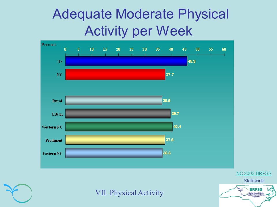 NC 2003 BRFSS Statewide Adequate Moderate Physical Activity per Week VII. Physical Activity