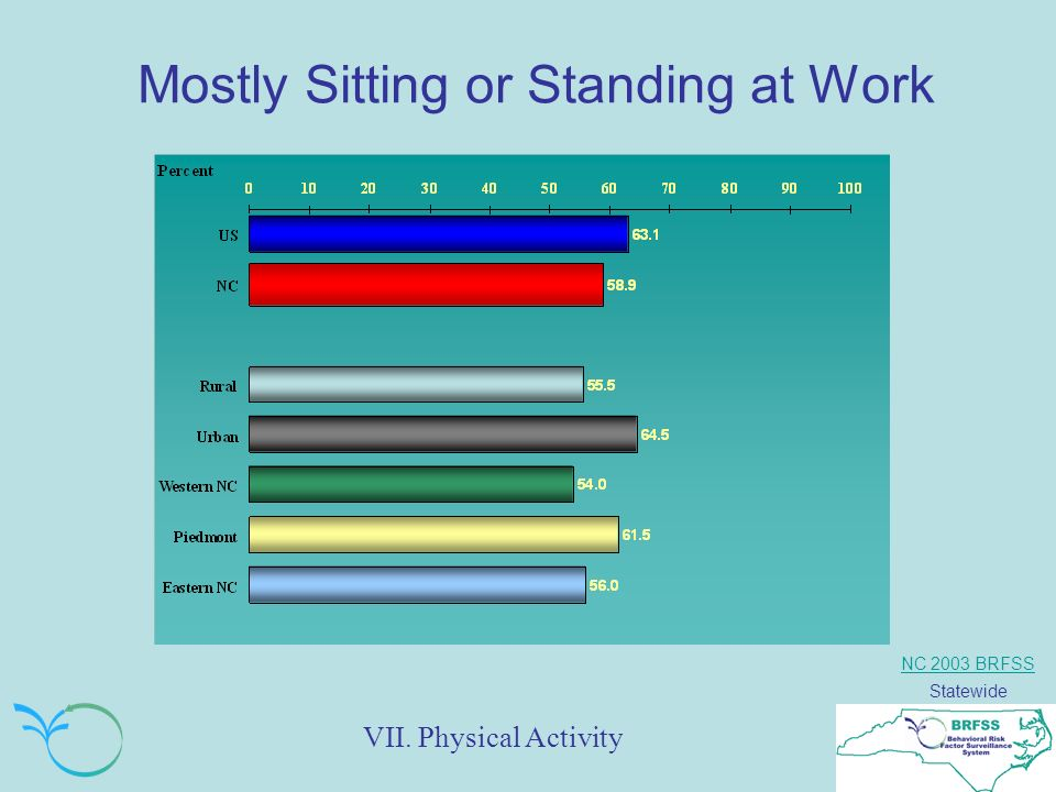 NC 2003 BRFSS Statewide Mostly Sitting or Standing at Work VII. Physical Activity